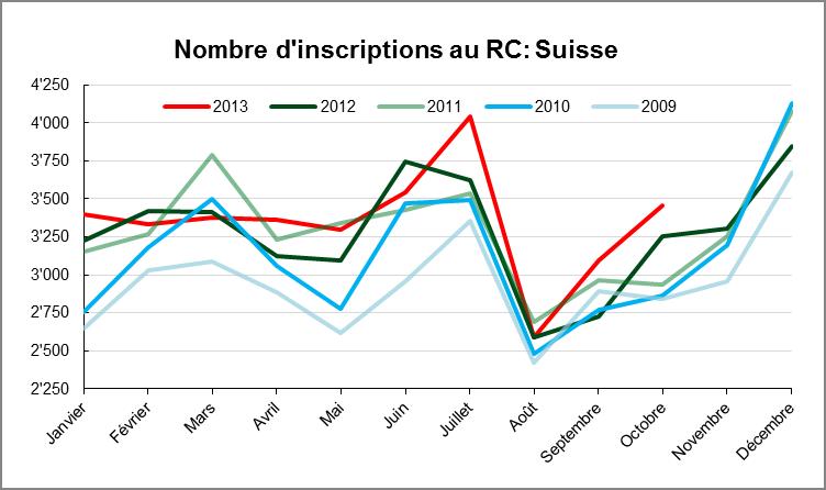 Inscriptions au registre du commerce en octobre 2013 - Nombre d ardoise au m2 ...